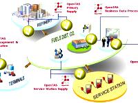 Системы управления нефтебазами и АЗС